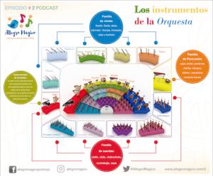 Guía de la orquesta e instrumentos para niños