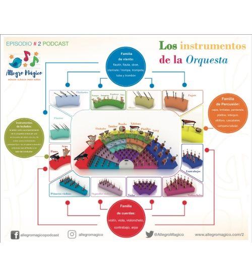 Lead Orquesta e instrumentos