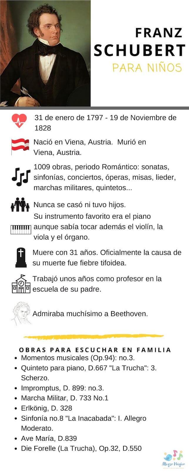 Infografía Schubert para Niños con biografía