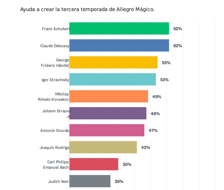 Resultados votación encuesta compositores