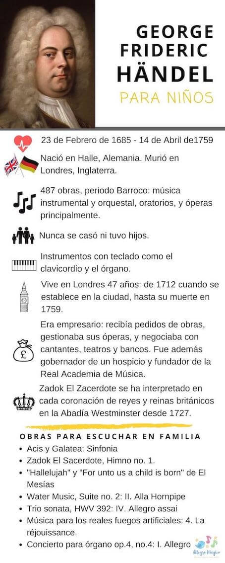 G. F. Händel - infografía